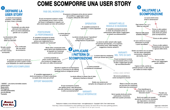 Come scomporre una storia - diagramma
