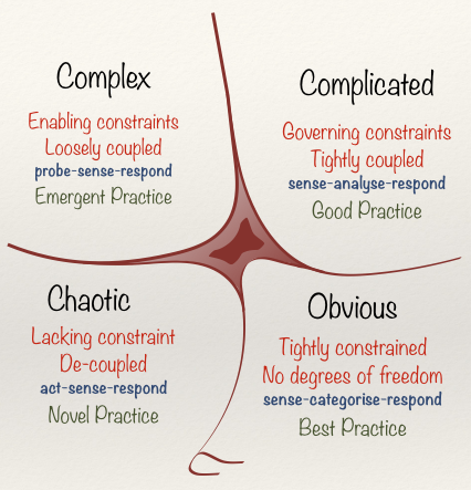 Cynefin Framework al 1 Giugno 2014